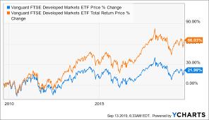 Vanguard Ftse Developed Markets Etf Has A Portfolio Of Lower