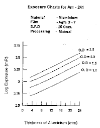 X Ray Exposure Chart For Steel Radiography Of Thin Sections Of Aluminium And Composites