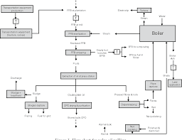Figure 1 From Life Cycle Assessment Of The Production Of