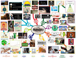 humility lesson plan all subjects any age any learning lesson plan mindmap for humility click to enlarge