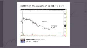 Has Ethereum Bottomed Relative To Bitcoin Cryptoslate