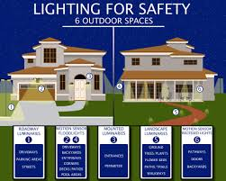 types of home lighting. Different Types Of Security Lighting For Safety Outdoor Consumers Energy Home