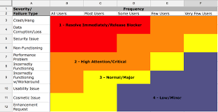 Defect Severity Chart Bugs Priority By