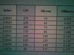 Conversion Chart For Lineperinch To Micron
