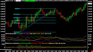 Futures Trading Charts Sierra Chart High Ridge Futures