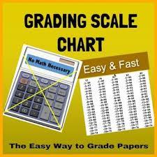 Grading Scale Chart Tool For Teachers