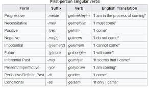 English Verb Conjugation Chart Www Bedowntowndaytona Com