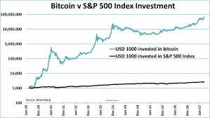 Chart Of S And P 500 Bitcoin Vs S P 500 Returns Chart Topforeignstocks Com