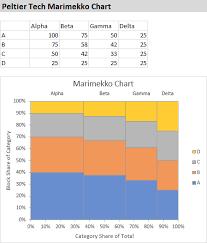Peltier Charts Marimekko Chart Created In Excel By Peltier Tech Charts For