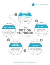 Design Thinking Chart Turn Stem To Steam With The Design Thinking Process Design
