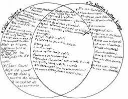 Mlk Vs Malcolm X Venn Diagram Venn Diagram Of Martin Luther King Jr And Malcolm X Tutmaz