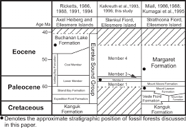 Stratigraphic Correlation Chart For The Eureka Sound Group