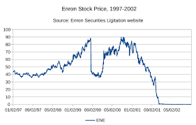 Enron Historical Stock Chart File Enron Closing Stock 1997 2002 Svg Wikipedia