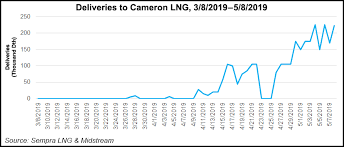 Cameron School Of Business Flow Chart Cameron Lng Close To Ramping Up But Two Trains Delayed Says