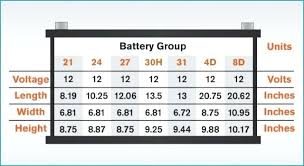 Bci 75 Battery Group Size What Is Marine The Iamehsan