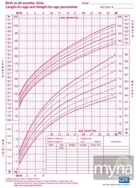 Preschool Weight Chart Baby And Toddler Growth Charts For Girls Toddler Growth