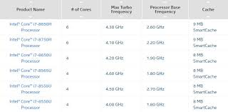 40 Expository Intel Core I7 Desktop Processor Comparison Chart