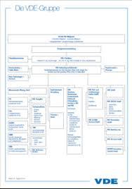 Vde Organization Chart Vde Shop Der