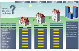 Home Generators Richmond Va