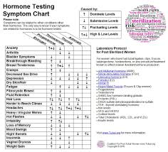 Menopause Hormone Levels Chart Www Tubal Org Hormone Symptom Chart