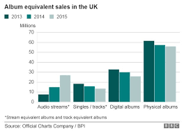 Uk Year End Charts 2015 Streaming And Vinyl Kept The Music Industry Buoyant In 2015