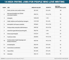 high paying jobs for people who love writing business insider see also 17 high paying jobs for people who love history