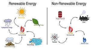 best non renewable energy ideas sustainability renewable energy vs non renewable energy