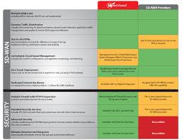 Watchguard Comparison Chart You Could Have Sd Wan Already Just Turn It On Watchguard