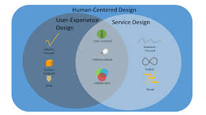 Experience Centered Design User Experience Customer Experience Servuce Design And