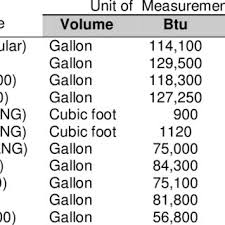 Volume Conversion Chart 3 Gge Fuel Volume And Unit Conversion Chart Christine And
