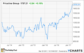 Priceline Stock History Chart Why Is Pricelines Stock At All Time Highs The Motley Fool