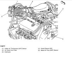 Knock sensor location engine mechanical problem 6 cyl four wheel
