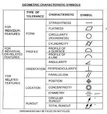 43 Experienced Geometrical Tolerances Chart