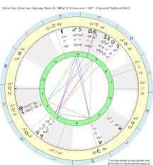 Birth Chart Celine Dion Aries Zodiac Sign Astrology