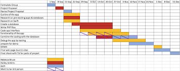 Gantt Chart Wikipedia File Gantt Chart Update Png Ese205 Wiki