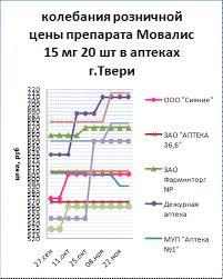 👍 Маркетинговые исследования рынка лекарственных препаратов  Маркетинговые исследования рынка лекарственных препаратов группы НПВС с углублённым анализом ЛП