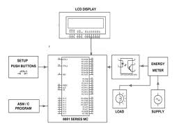 electracity power theft prevention techniques working and features block diagram of measurement using electronic energy meter