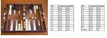 Backgammon Dice Odds Chart Backgammon Ms Bs Algebra Readiness