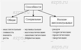 Общая характеристика способностей человека Классификация способностей