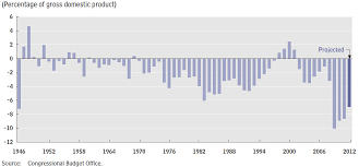 Us Yearly Deficit Chart U S Deficits And The National Debt Council On Foreign