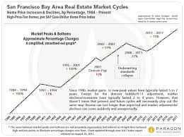 Real Estate Value Chart 30 Years Of San Francisco Bay Area Real Estate Cycles