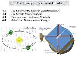 Ether Theory Of Light Ppt The Theory Of Special Relativity Powerpoint