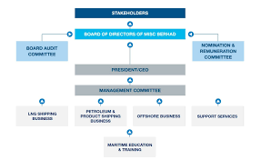 Overview Corporate Governance Misc Group