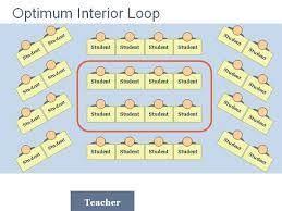 Best Seating Charts For Classroom Management Image Result For Best Desk Arrangement For Classroom