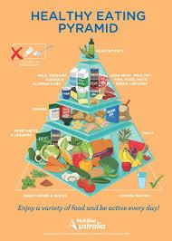 Healthy Living Chart Healthy Living Pyramid Nutrition Australia