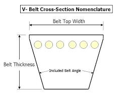 V Belt Pulleys Selection Guide Engineering360