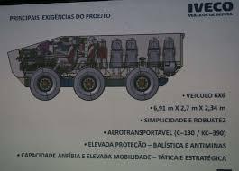 Resultado de imagen para Iveco Guaraní 6x6