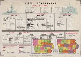 State Government Chart Chart Of State Government