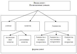 Курсовая работа Анализ форм денег в рыночной экономике Рис 1 Классификация полноценных денег