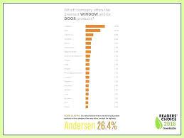 Andersen Color Chart Andersen Window 3046 Arbitroshb Info